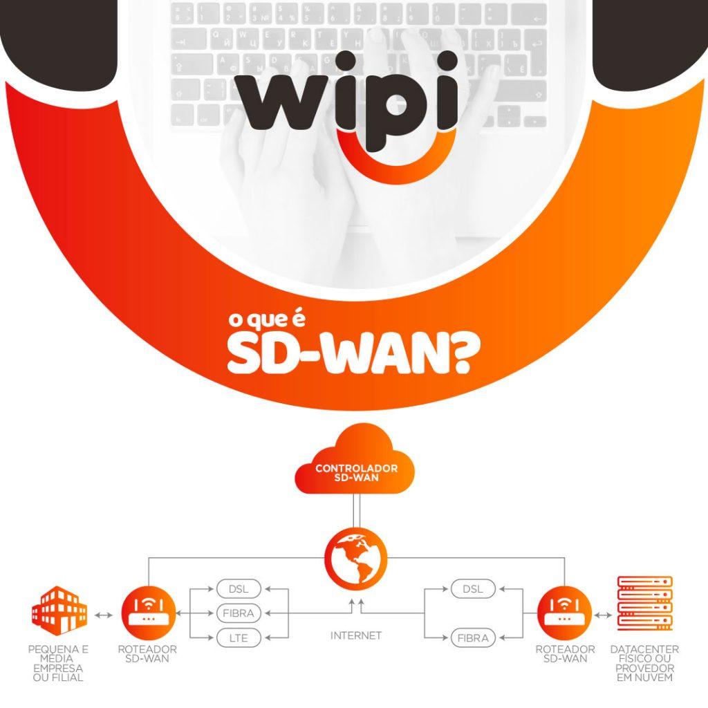 O que é SD-WAN?